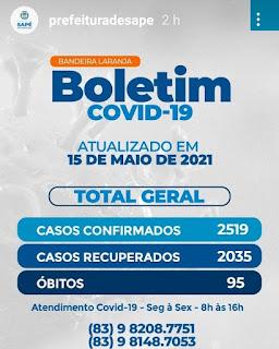 Em Sapé  o número de infectados aumenta  de 385 para 389 de pessoas com COVID mesmo apos mudança de comando na saúde