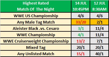 WWE Extreme Rules 2019 Observer Star Ratings Betting - Highest Rated Match