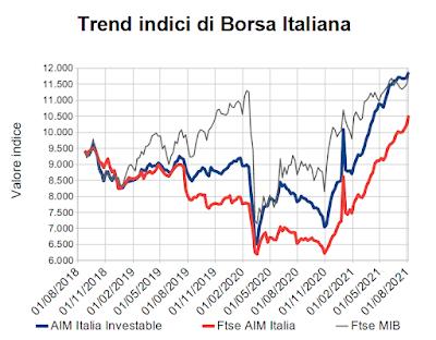 Trend indici di Borsa Italiana al 6 agosto 2021