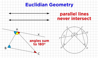 Image about Eucilidian geometry.
