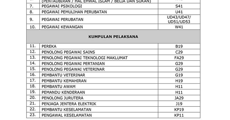 Jawatan Kosong Di Universiti Putra Malaysia Upm Pelbagai Jawatan Jobcari Com Jawatan Kosong Terkini