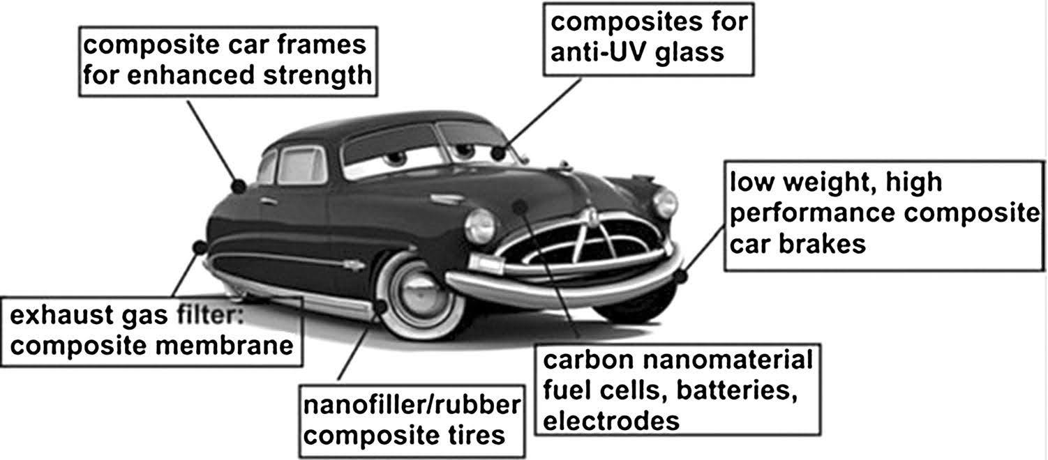 Applications of graphene-based nanocomposites