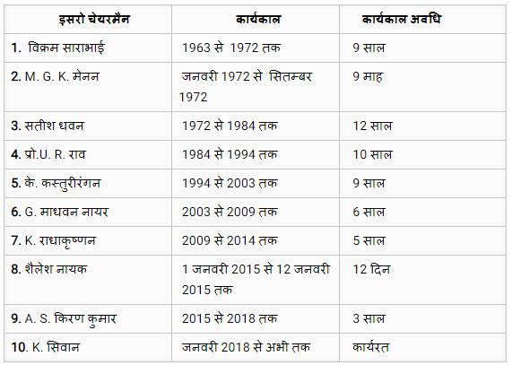 इसरो के चेयरमैन की सूची