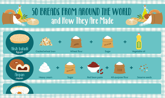 50 Breads From Around the World and How They Are Made