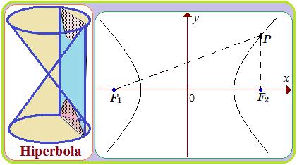 Cara Menemukan Persamaan Hiperbola - Konsep Matematika (KoMa)
