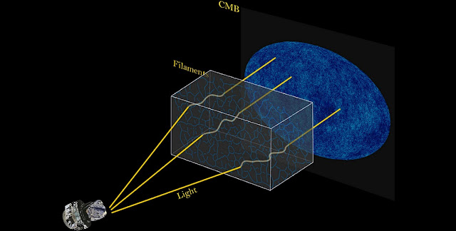 In this illustration, the trajectory of cosmic microwave background (CMB) light is bent by structures known as filaments that are invisible to our eyes, creating an effect known as weak lensing captured by the Planck satellite (left), a space observatory. Researchers used computers to study this weak lensing of the CMB and produce a map of filaments, which typically span hundreds of light years in length. (Credit: Siyu He, Shadab Alam, Wei Chen, and Planck/ESA)