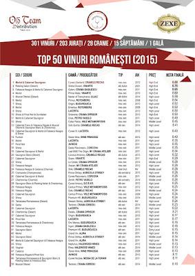 Top Vinuri Romanesti 2015