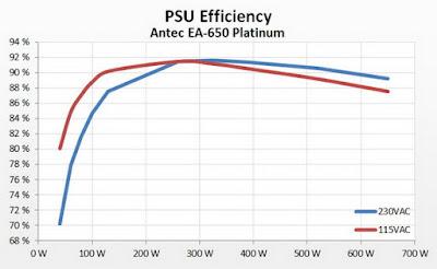 Antec VP650 Performance