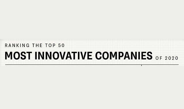 World's most innovative companies