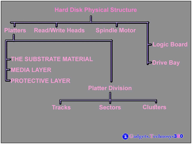 Deviation of a Hard Disk Physical Structure