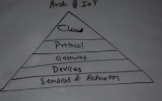 What is Architecture of Internet of Things