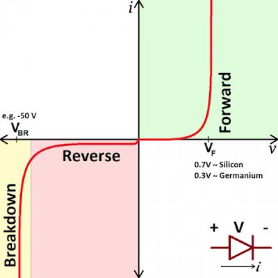 Cara kerja dioda