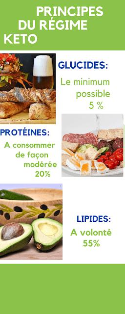 Régime cétogène pour les végétariens: Guide complet et menu d'une  semaine.