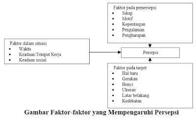 Gambar Faktor-faktor yang Mempengaruhi Persepsi