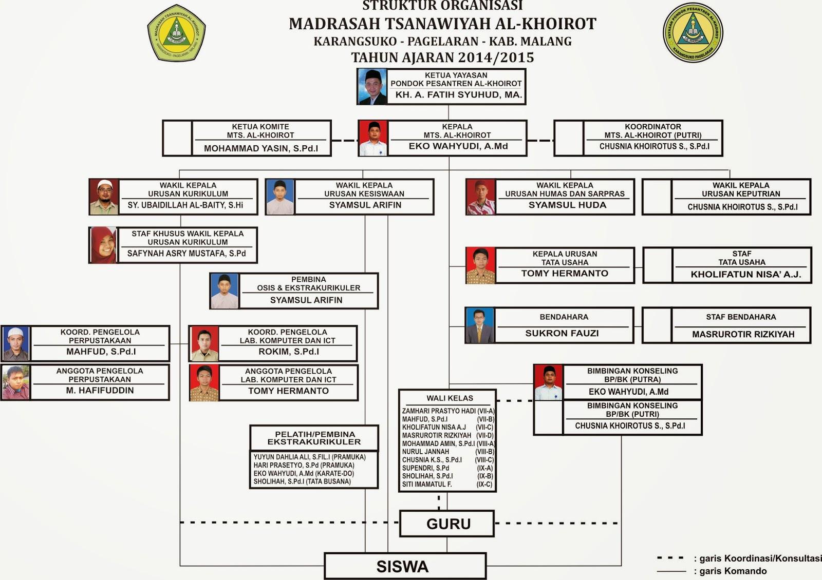 struktur organisasi 2014 madrasah tsanawiyah alkhoirot
