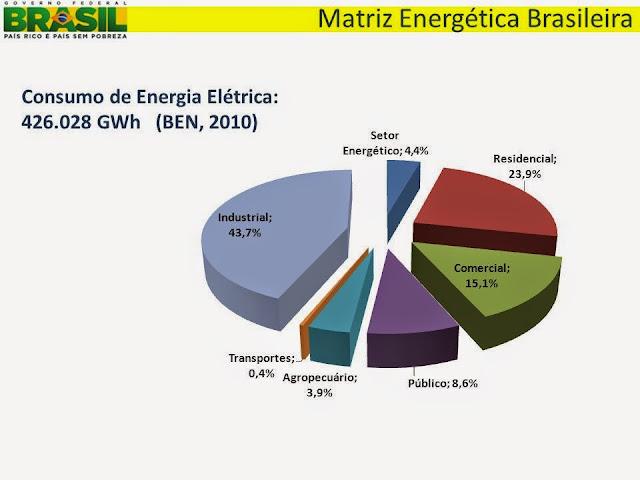 Resultado de imagem para consumo de eletricidade  2015
