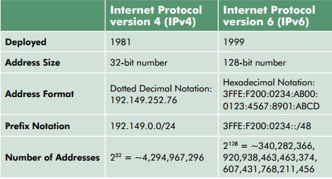 notepedia-Apa itu IPv4 dan IPv6 serta Perbandinganya