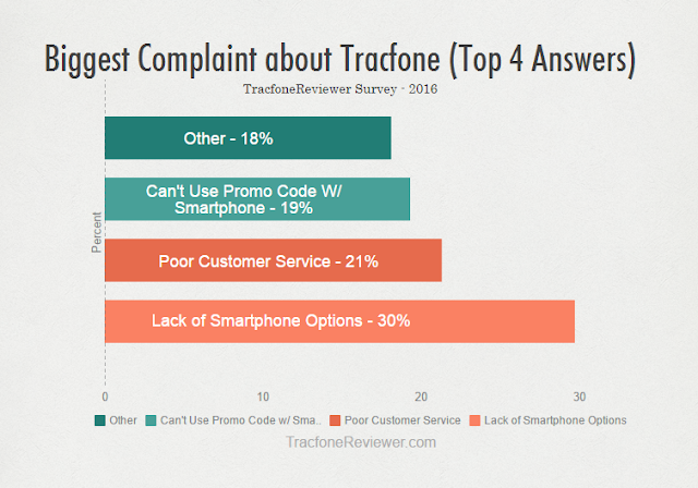 tracfone complaints