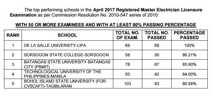 top schools RME April 2017