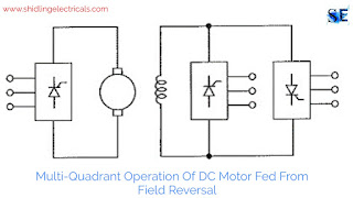 Multi Quadrant Operation Of DC Motor Fed From Fully Controlled Rectifier, Dual Converter, Field Reversal