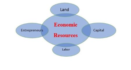 Definition Economic Resources