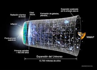 Einstein, fotones, neutrinos y el horizonte cosmológico, Francisco Acuyo