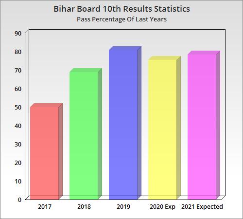 Result For Bihar Board 2020
