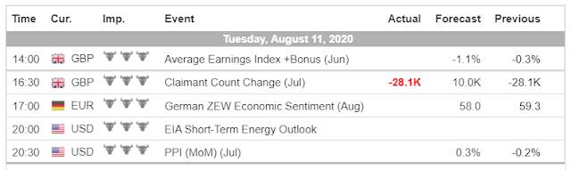 Economic Calendar (8.11.20) - Forex Trading tutorials for beginners in the Philippines