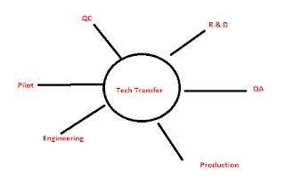 Technology Transfer a Complete procedure