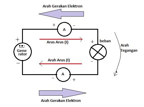 Pengetahuan dasar arus listrik pasang kabel pengetahuan dasar arus listrik ccuart Gallery