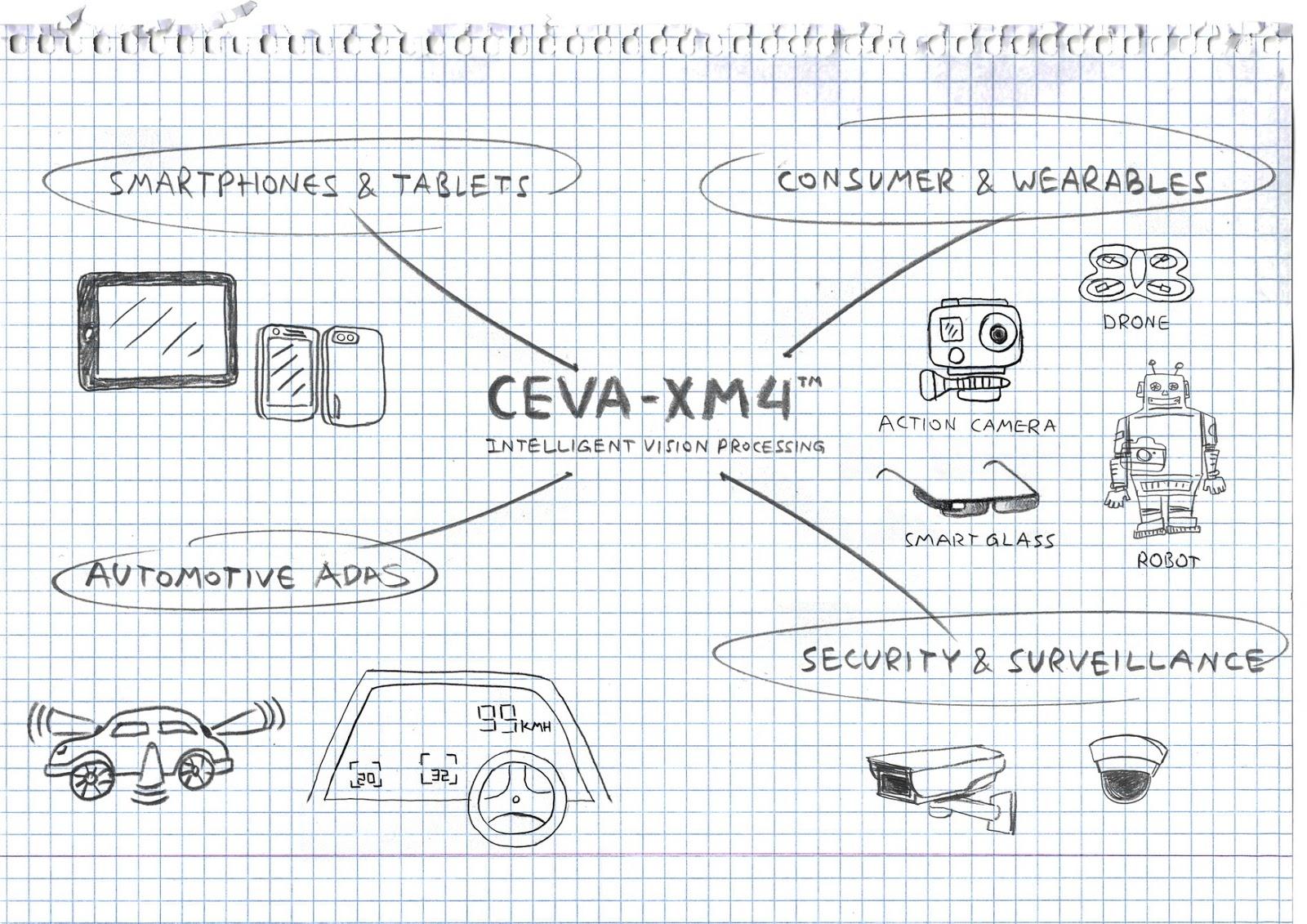The Intelligent Computer Vision Processor Ceva Xm4