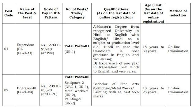 SPMCIL Recruitment 2021 -7 Posts in Supervisor & Engraver-III