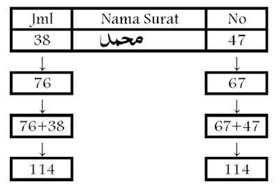 Muhamad simbol qur'an