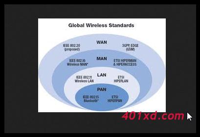 Media Transmisi Jaringan Wirelles