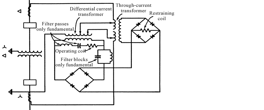 Bias and Harmonic restraint in Differential protection