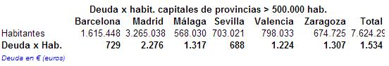 deuda ayuntamientos