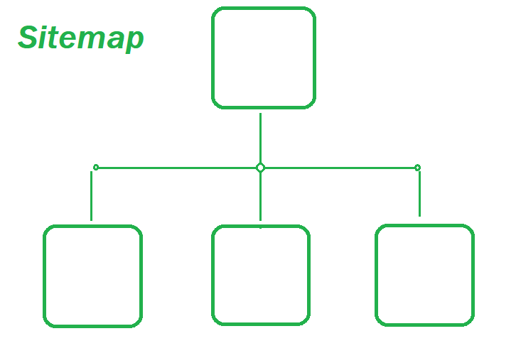 How To Create An Automatic Sitemap In Blogger In Just