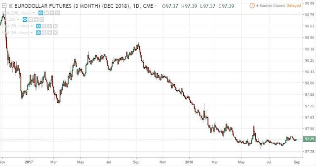 Eurodollar Dec18, Daily, Source: TradingView