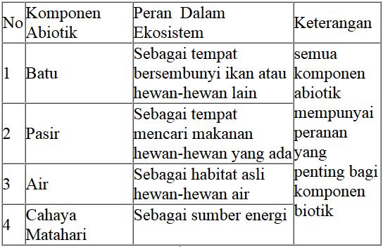 laporan praktikum ekosistem kolam, komponen abiotik ekosistem kolam, tabel komponen abiotik kolam