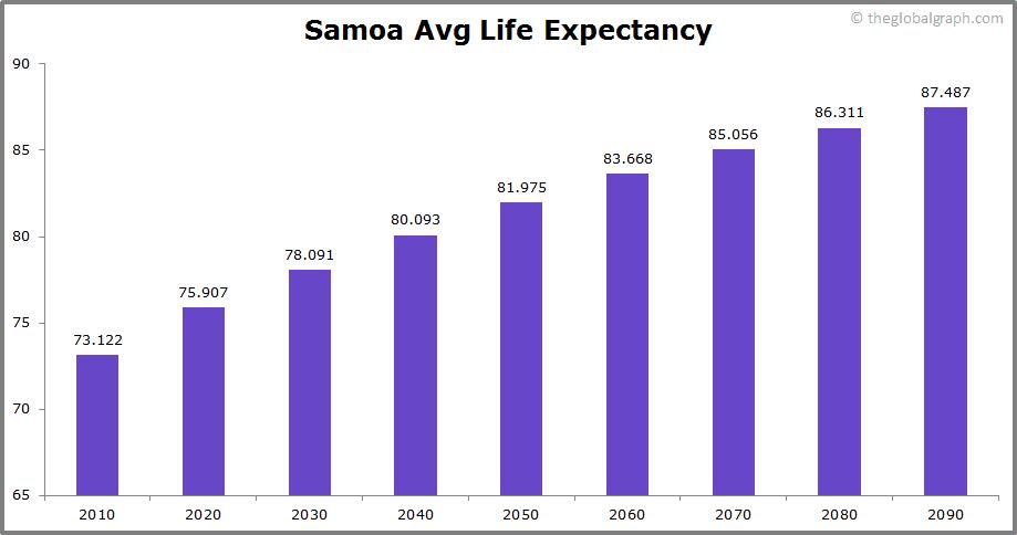 Samoa  Avg Life Expectancy