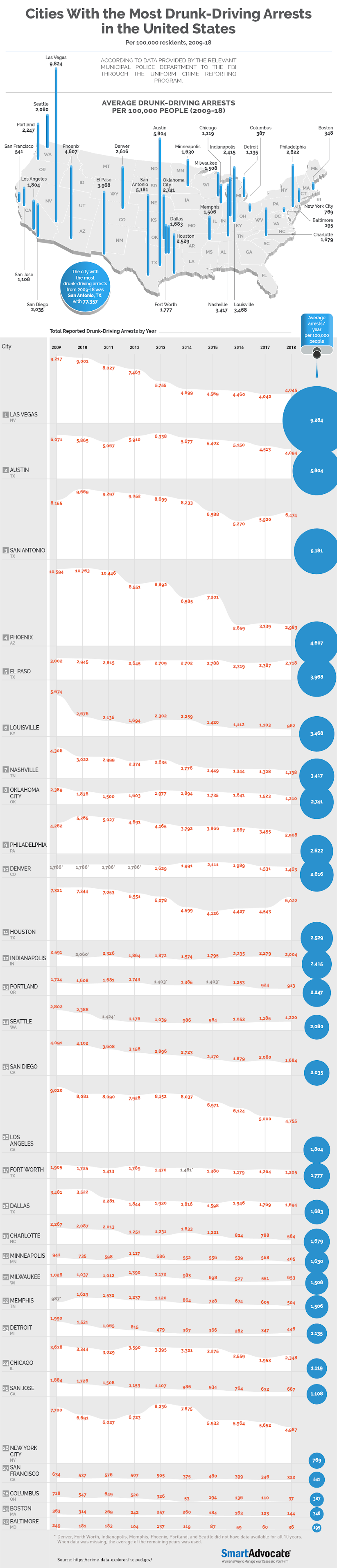 Cities With the Most Drunk-Driving Arrests in the United States #infographic