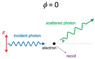 A schematic diagram of Compton scattering for polarized light with φ = 0.