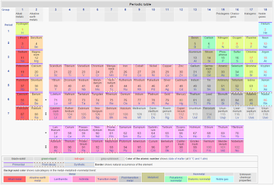 new elements in the Periodic Table