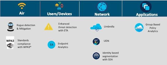 Cisco Prep, Cisco Learning, Cisco Tutorial and Material, Cisco Preparation, Cisco Guides