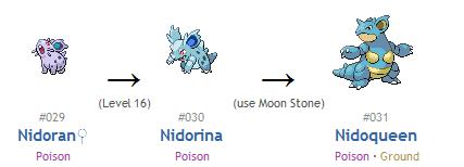 Evolution Chart Of Nidoran