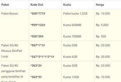 Untuk mendapatkan harga paket data internet murah kamu diharuskan untuk mengakses menu di Daftar Kode Paket Internet Telkomsel Promo Murah kuota sampai 100Gb