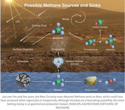 "But, just like for methane on Mars, you have to check all sources (Source: Ethan Siegel, ""It Starts with a Bang"")"