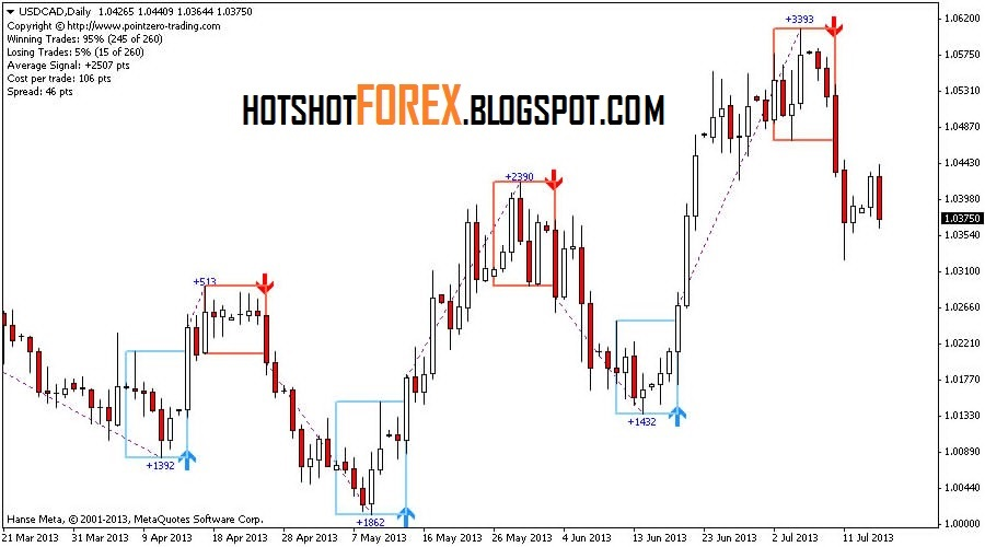 Price action binary options indicator