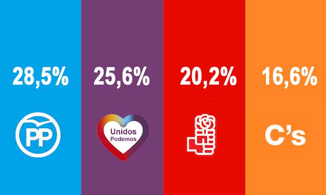 Unidos Podemos supera al PSOE según un sondeo de Metroscopia