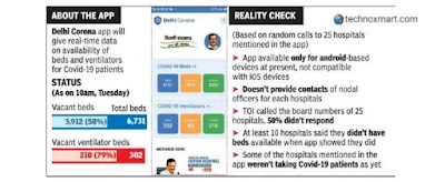 Delhi Government Introduces 'Delhi Corona' App For Details On Unoccupied Hospital Beds & Ventilators